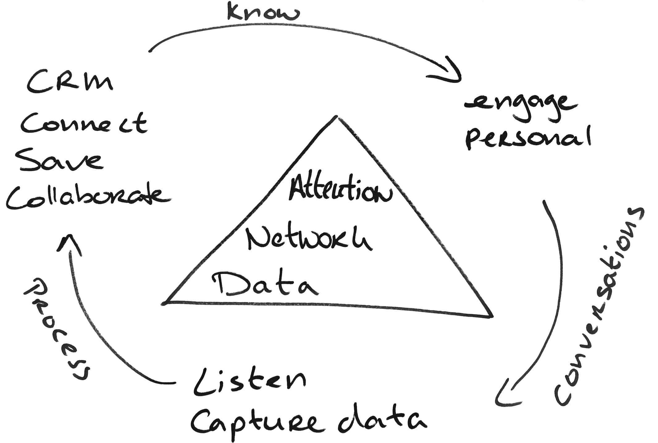 linkedin-model