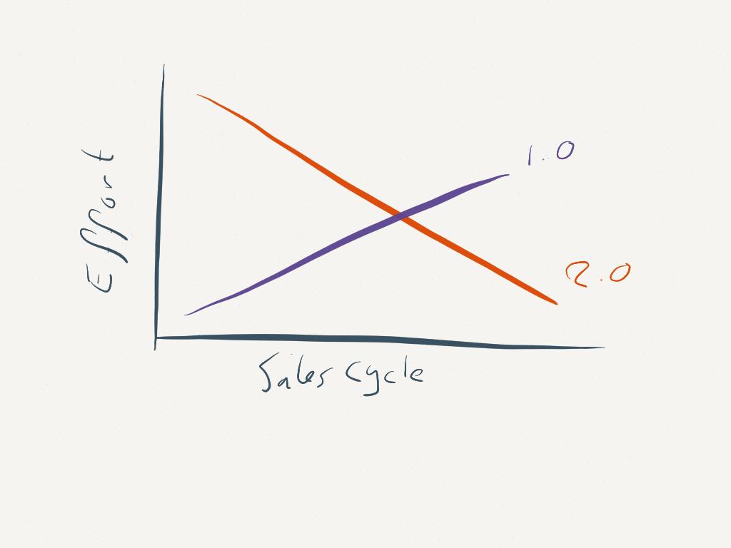 Verandering in marketing inspanningen voor social sales