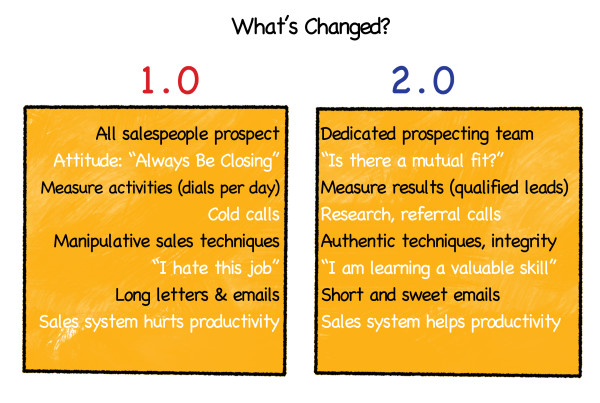 Social Sales: what has changed?