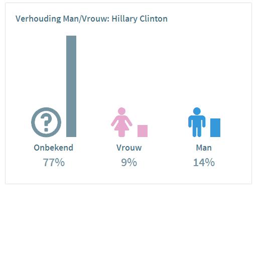 Mannen en vrouwen over Clinton
