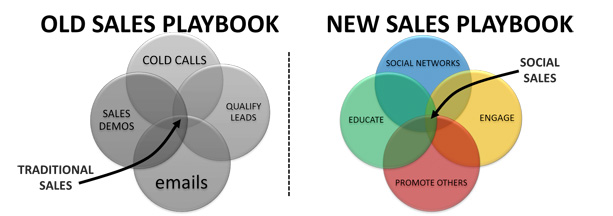 Social-Sales-Playbook-vs-traditional