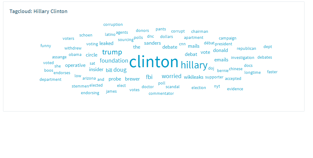 Tagcloud over Clinton