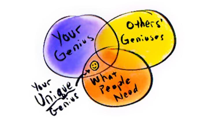 Genius sketch - changed sales proces